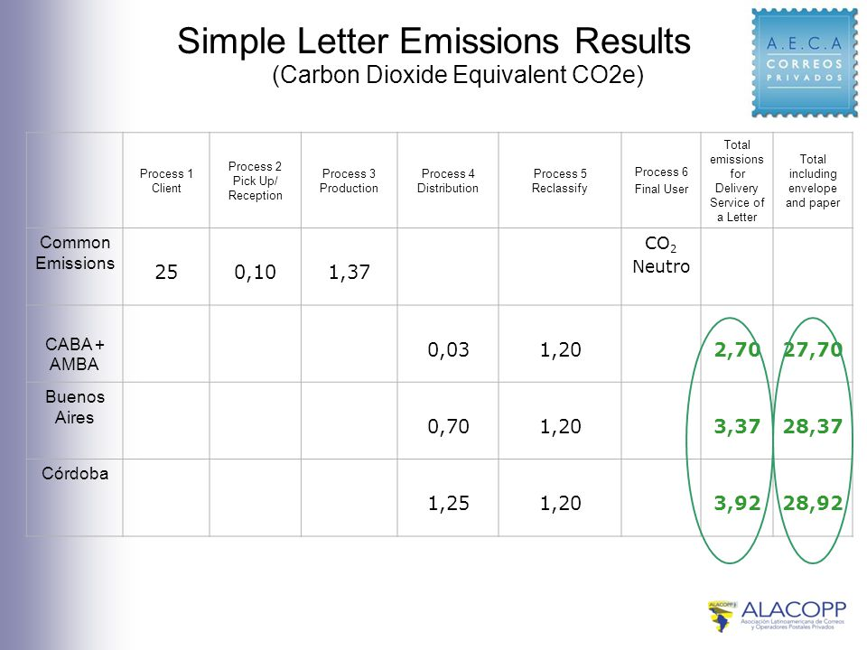 Simple Letter Emissions Results Process 1 Client Process 2 Pick Up/ Reception Process 3 Production Process 4 Distribution Process 5 Reclassify Process 6 Final User Total emissions for Delivery Service of a Letter Total including envelope and paper Common Emissions 250,101,37 CO 2 Neutro CABA + AMBA 0,031,202,7027,70 Buenos Aires 0,701,203,3728,37 Córdoba 1,251,203,9228,92 (Carbon Dioxide Equivalent CO2e)