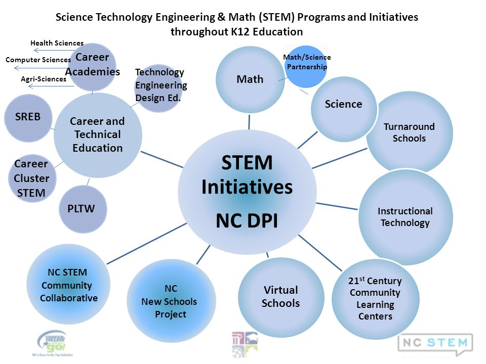 Math/Science Partnership Science NC New Schools Project NC STEM Community Collaborative Career Academies SREB Career Cluster STEM PLTW Technology Engineering Design Ed.