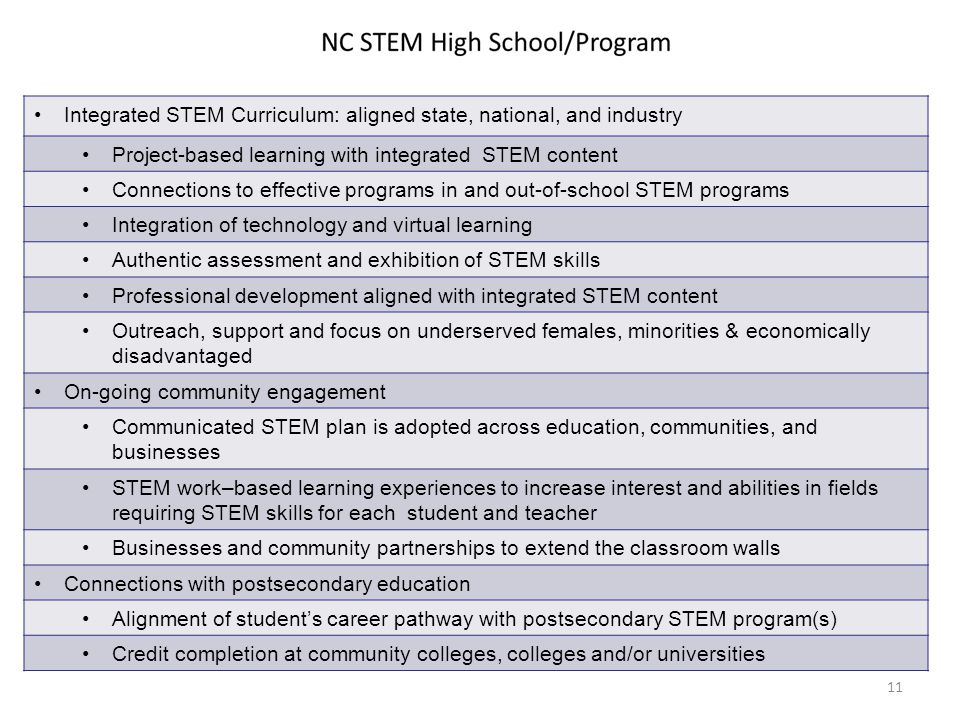 11 Integrated STEM Curriculum: aligned state, national, and industry Project-based learning with integrated STEM content Connections to effective programs in and out-of-school STEM programs Integration of technology and virtual learning Authentic assessment and exhibition of STEM skills Professional development aligned with integrated STEM content Outreach, support and focus on underserved females, minorities & economically disadvantaged On-going community engagement Communicated STEM plan is adopted across education, communities, and businesses STEM work–based learning experiences to increase interest and abilities in fields requiring STEM skills for each student and teacher Businesses and community partnerships to extend the classroom walls Connections with postsecondary education Alignment of student's career pathway with postsecondary STEM program(s) Credit completion at community colleges, colleges and/or universities