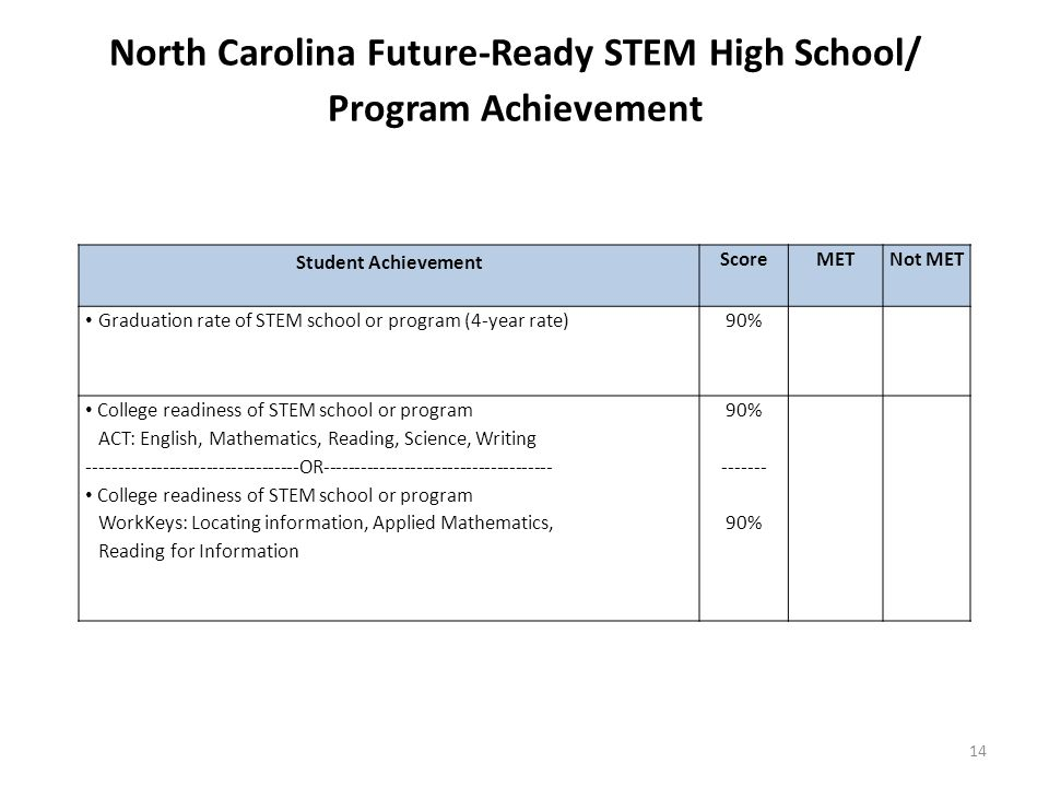 North Carolina Future-Ready STEM High School/ Program Achievement Student Achievement ScoreMETNot MET Graduation rate of STEM school or program (4-year rate) 90% College readiness of STEM school or program ACT: English, Mathematics, Reading, Science, Writing OR College readiness of STEM school or program WorkKeys: Locating information, Applied Mathematics, Reading for Information 90% % 14
