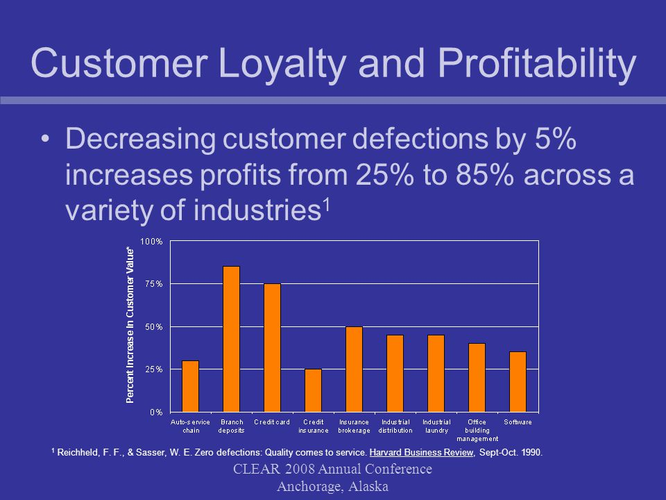 CLEAR 2008 Annual Conference Anchorage, Alaska Customer Loyalty and Profitability Decreasing customer defections by 5% increases profits from 25% to 85% across a variety of industries 1 1 Reichheld, F.