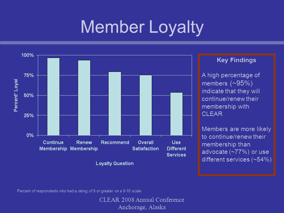 CLEAR 2008 Annual Conference Anchorage, Alaska Member Loyalty Key Findings A high percentage of members (~95%) indicate that they will continue/renew their membership with CLEAR Members are more likely to continue/renew their membership than advocate (~77%) or use different services (~54%) Percent of respondents who had a rating of 6 or greater on a 0-10 scale.