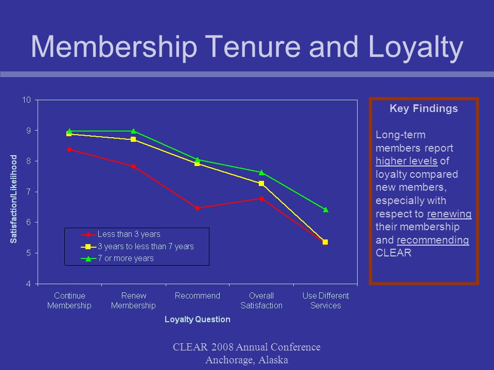 CLEAR 2008 Annual Conference Anchorage, Alaska Membership Tenure and Loyalty Key Findings Long-term members report higher levels of loyalty compared n