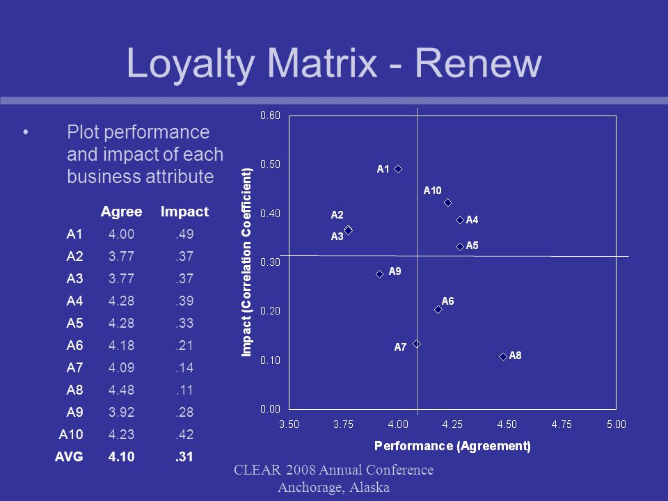 CLEAR 2008 Annual Conference Anchorage, Alaska Loyalty Matrix - Renew Plot performance and impact of each business attribute AgreeImpact A14.00.49 A23.77.37 A33.77.37 A44.28.39 A54.28.33 A64.18.21 A74.09.14 A84.48.11 A93.92.28 A104.23.42 AVG4.10.31