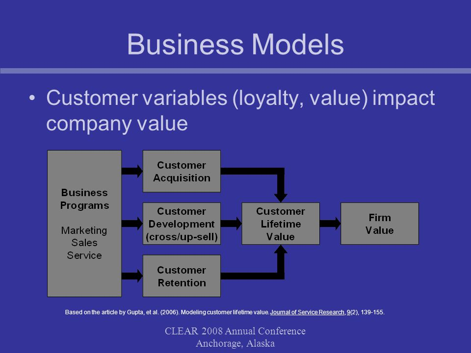 CLEAR 2008 Annual Conference Anchorage, Alaska Business Models Customer variables (loyalty, value) impact company value Based on the article by Gupta,