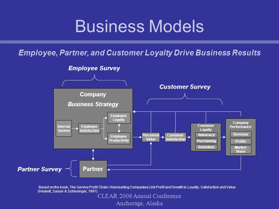 CLEAR 2008 Annual Conference Anchorage, Alaska Business Models Employee, Partner, and Customer Loyalty Drive Business Results Based on the book, The Service Profit Chain: How leading Companies Link Profit and Growth to Loyalty, Satisfaction and Value (Heskett, Sasser & Schlesinger, 1997) Employee Survey Customer Survey Partner Survey Company Business Strategy Company Performance Internal System Employee Satisfaction Employee Productivity Perceived Value Customer Satisfaction Revenue Profits Employee Loyalty Customer Loyalty Partner Advocacy Purchasing Retention Market Share