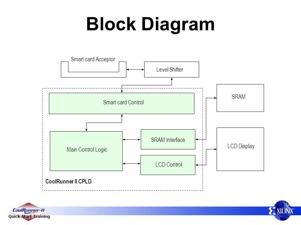 Quick Start Training Block Diagram Smart card Control Main Control Logic LCD Control SRAM Interface Smart card Acceptor Level Shifter CoolRunner II CP