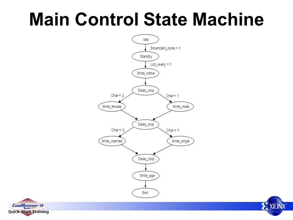 Quick Start Training Main Control State Machine Idle Write_name Smartcard_done = 1 Char = 1 Standby Write_male End Delay_loop Write_female Write_age L