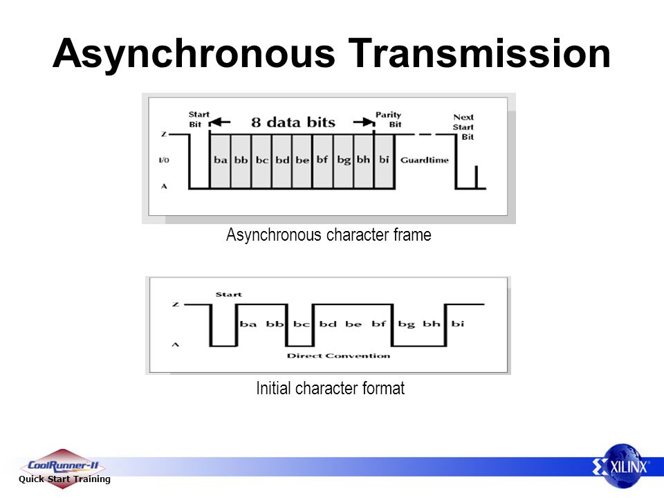 Quick Start Training Asynchronous Transmission Asynchronous character frame Initial character format