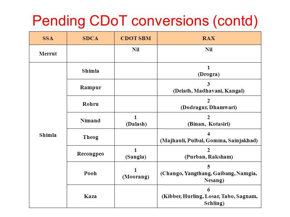 Pending CDoT conversions (contd) 6 (Kibber, Hurling, Losar, Tabo, Sagnam, Schling) Kaza 5 (Chango, Yangthang, Gaibang, Namgia, Nesang) 1 (Moorang) Pooh 2 (Purban, Raksham) 1 (Sangla) Recongpeo 4 (Majhauli, Pulbal, Gomma, Sainjakhad) Theog 2 (Binan, Kotasiri) 1 (Dalash) Nimand 2 (Dodragur, Dhamwari) Rohru 3 (Delath, Madhavani, Kangal) Rampur 1 (Drogra) Shimla Nil Merrut RAXCDOT SBMSDCASSA