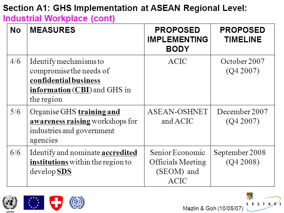 Mazlin & Goh (10/05/07) NoMEASURESPROPOSED IMPLEMENTING BODY PROPOSED TIMELINE 4/6Identify mechanisms to compromise the needs of confidential business information (CBI) and GHS in the region ACICOctober 2007 (Q4 2007) 5/6Organise GHS training and awareness raising workshops for industries and government agencies ASEAN-OSHNET and ACIC December 2007 (Q4 2007) 6/6Identify and nominate accredited institutions within the region to develop SDS Senior Economic Officials Meeting (SEOM) and ACIC September 2008 (Q4 2008) Section A1: GHS Implementation at ASEAN Regional Level: Industrial Workplace (cont)