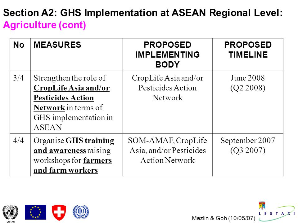 Mazlin & Goh (10/05/07) NoMEASURESPROPOSED IMPLEMENTING BODY PROPOSED TIMELINE 3/4Strengthen the role of CropLife Asia and/or Pesticides Action Network in terms of GHS implementation in ASEAN CropLife Asia and/or Pesticides Action Network June 2008 (Q2 2008) 4/4Organise GHS training and awareness raising workshops for farmers and farm workers SOM-AMAF, CropLife Asia, and/or Pesticides Action Network September 2007 (Q3 2007) Section A2: GHS Implementation at ASEAN Regional Level: Agriculture (cont)