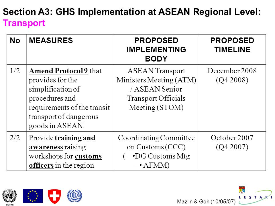 Mazlin & Goh (10/05/07) Section A3: GHS Implementation at ASEAN Regional Level: Transport NoMEASURESPROPOSED IMPLEMENTING BODY PROPOSED TIMELINE 1/2Amend Protocol 9 that provides for the simplification of procedures and requirements of the transit transport of dangerous goods in ASEAN.