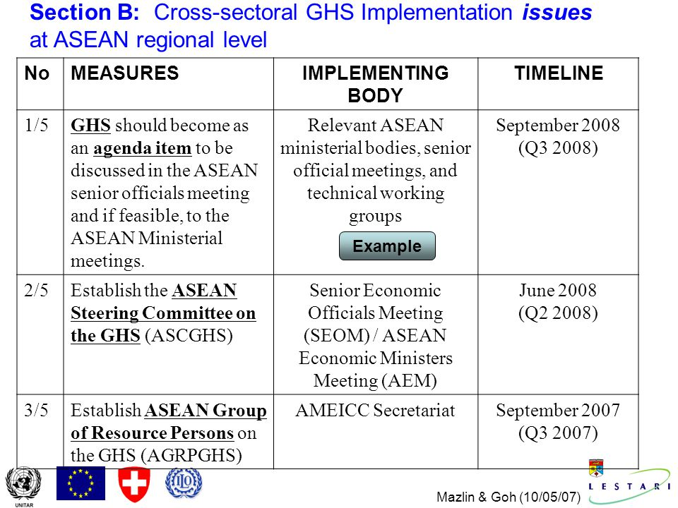 Mazlin & Goh (10/05/07) NoMEASURESIMPLEMENTING BODY TIMELINE 1/5GHS should become as an agenda item to be discussed in the ASEAN senior officials meeting and if feasible, to the ASEAN Ministerial meetings.