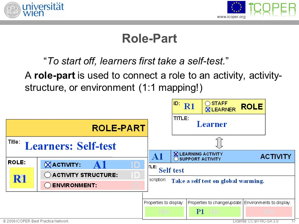 www.icoper.org License: CC BY-NC-SA 3.0© 2009 ICOPER Best Practice Network 17 Role-Part To start off, learners first take a self-test. A role-part is used to connect a role to an activity, activity- structure, or environment (1:1 mapping!) Learners: Self-test R1 A1