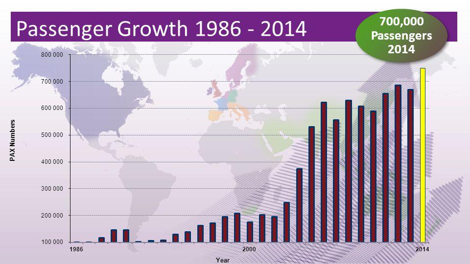 Passenger Growth 1986 - 2014 700,000 Passengers 2014 700,000 Passengers 2014