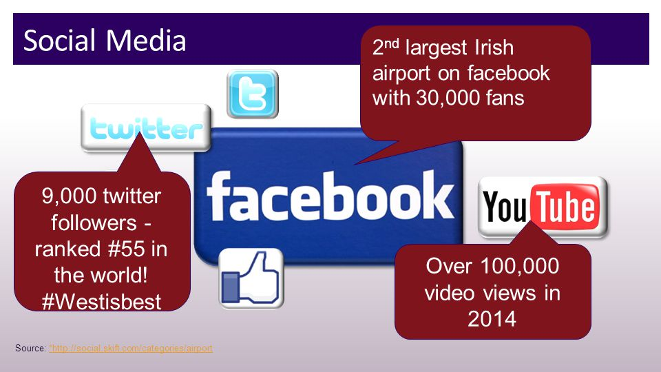 Social Media 2 nd largest Irish airport on facebook with 30,000 fans 9,000 twitter followers - ranked #55 in the world.