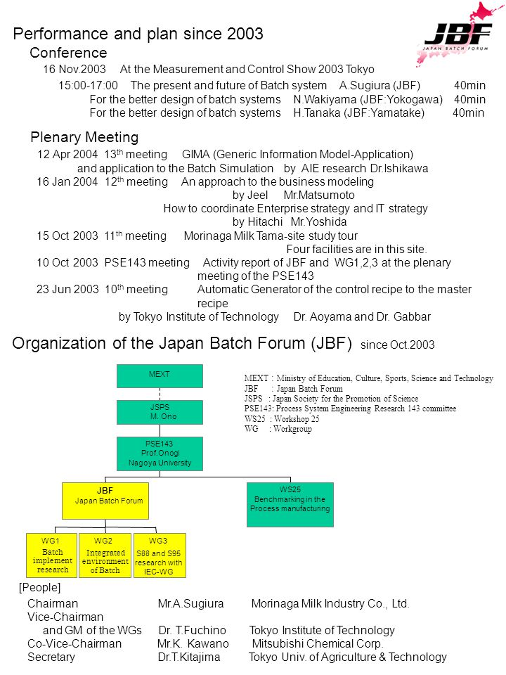 MEXT : Ministry of Education, Culture, Sports, Science and Technology JBF : Japan Batch Forum JSPS : Japan Society for the Promotion of Science PSE143: Process System Engineering Research 143 committee WS25 : Workshop 25 WG : Workgroup WG1WG2WG3 JBF Japan Batch Forum WS25 Benchmarking in the Process manufacturing PSE143 Prof.Onogi Nagoya University JSPS M.