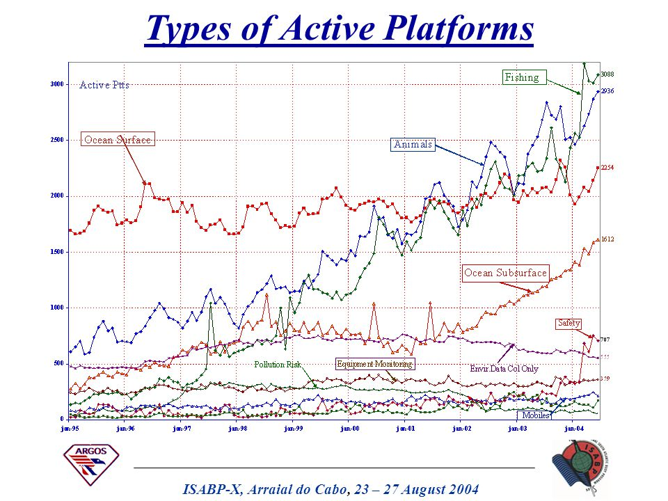 ISABP-X, Arraial do Cabo, 23 – 27 August 2004 Number of Active Platforms