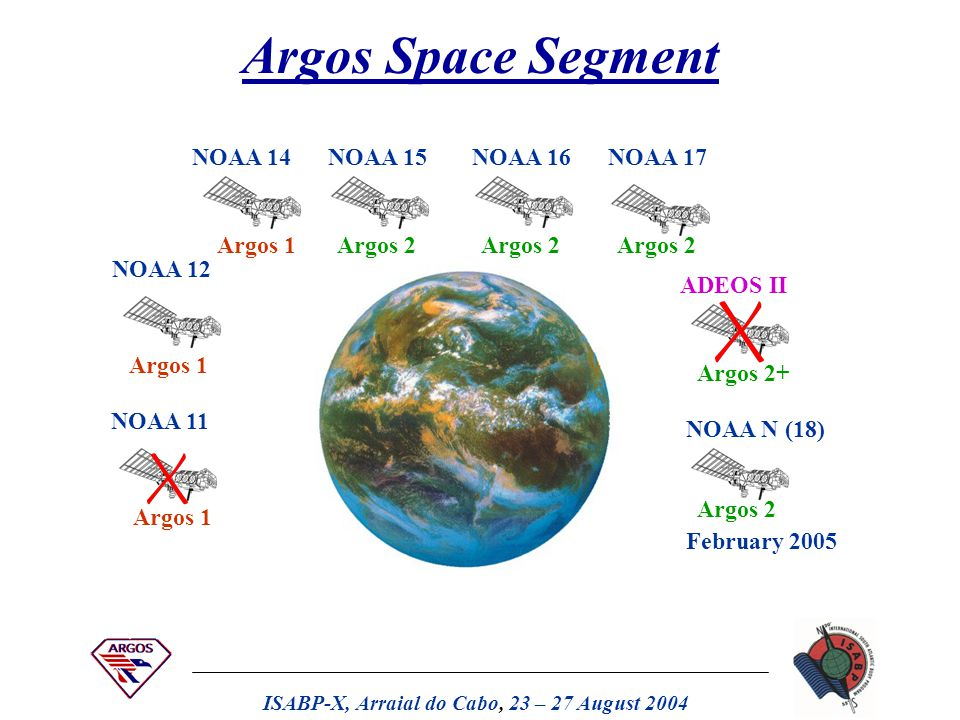 ISABP-X, Arraial do Cabo, 23 – 27 August 2004 The Argos System