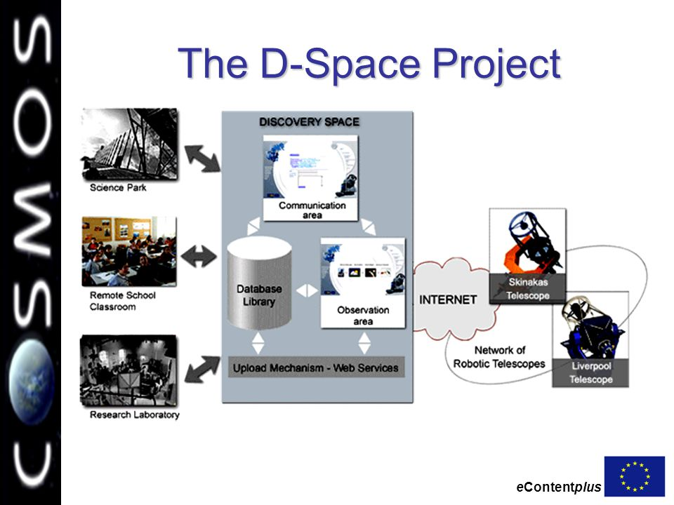 eContentplus The D-Space Project