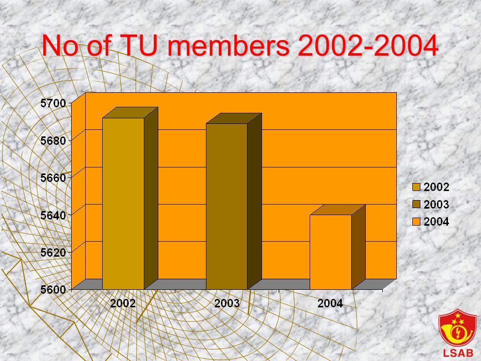 No of TU members 2002-2004