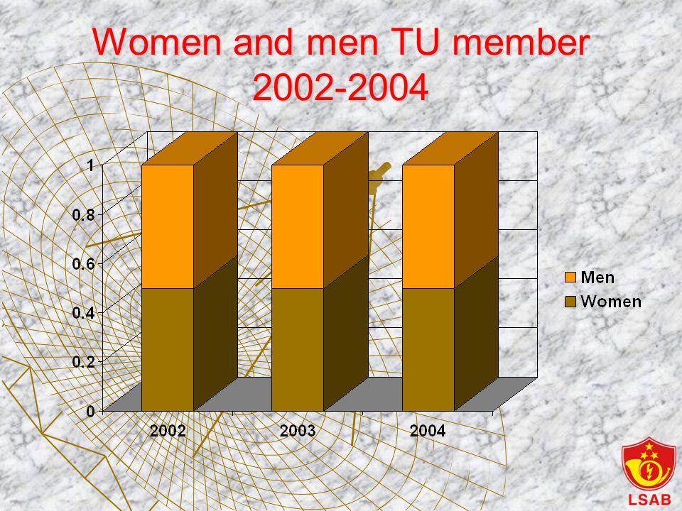 Women and men TU member 2002-2004