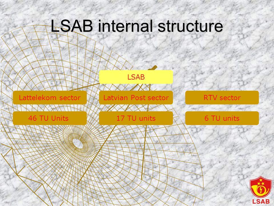 LSAB internal structure