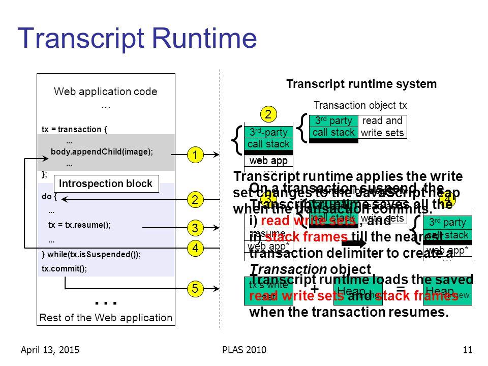 April 13, 2015PLAS 201011 tx = transaction {... body.appendChild(image);...