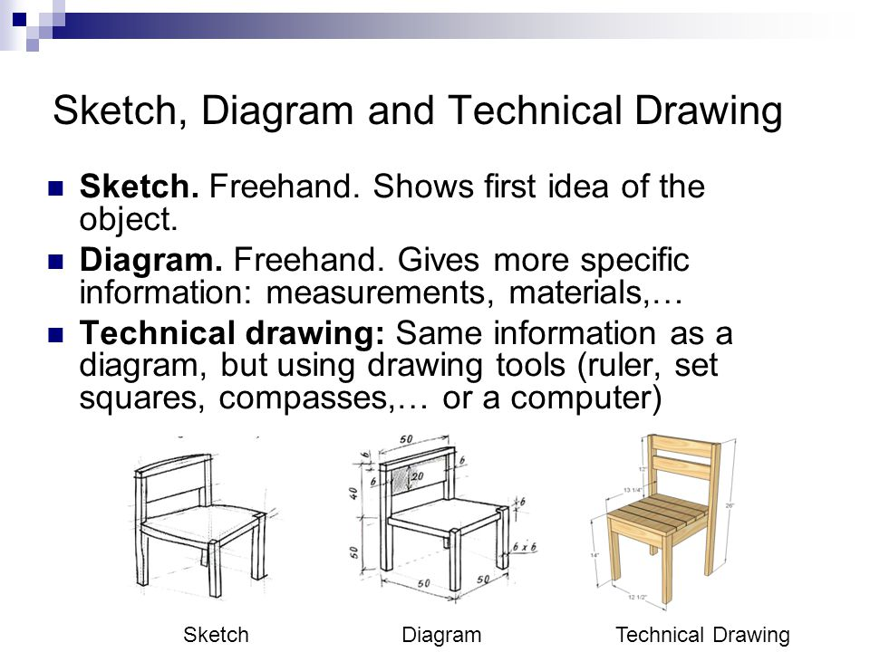 Sketch, Diagram and Technical Drawing Sketch. Freehand. Shows first idea of the object. Diagram. Freehand. Gives more specific information: measuremen