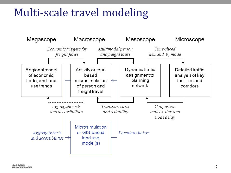 Multi-scale travel modeling MacroscopeMegascopeMesoscope Microscope Activity or tour- based microsimulation of person and freight travel Regional model of economic, trade, and land use trends Dynamic traffic assignment to planning network Detailed traffic analysis of key facilities and corridors Multimodal person and freight tours Time-sliced demand by mode Congestion indices, link and node delay Economic triggers for freight flows Microsimulation or GIS-based land use model(s) Aggregate costs and accessibilities Location choices Transport costs and reliability Aggregate costs and accessibilities 10