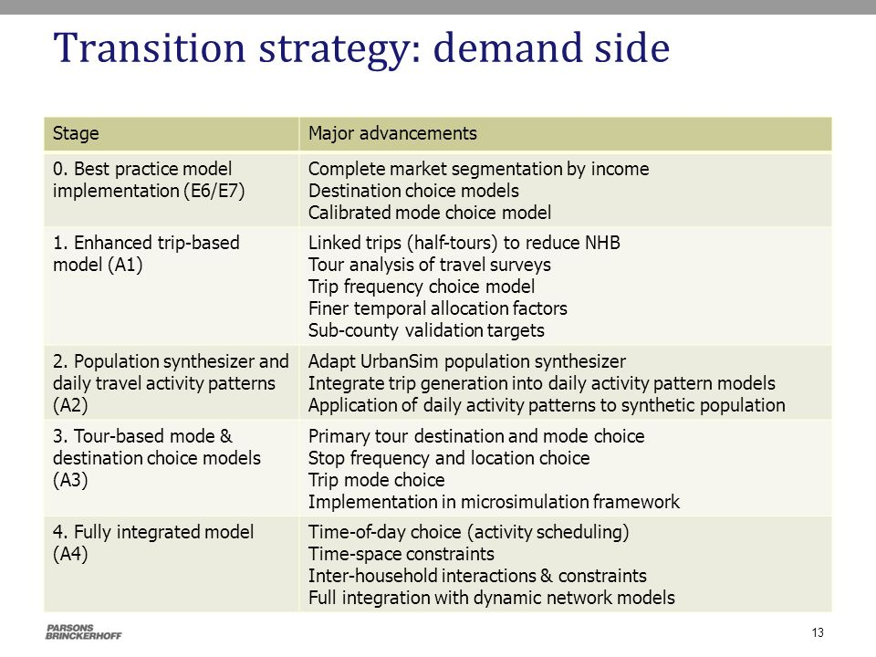 Transition strategy: demand side StageMajor advancements 0. Best practice model implementation (E6/E7) Complete market segmentation by income Destinat