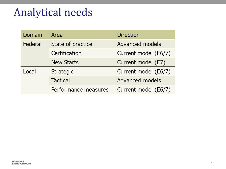 Analytical needs 4 DomainAreaDirection FederalState of practiceAdvanced models CertificationCurrent model (E6/7) New StartsCurrent model (E7) LocalStr