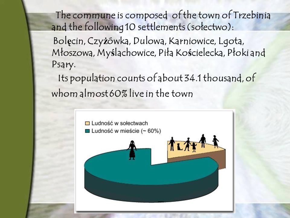 The commune is composed of the town of Trzebinia and the following 10 settlements (sołectwo): Bol ę cin, Czy ż ówka, Dulowa, Karniowice, Lgota, Młoszowa, My ś lachowice, Piła Ko ś cielecka, Płoki and Psary.