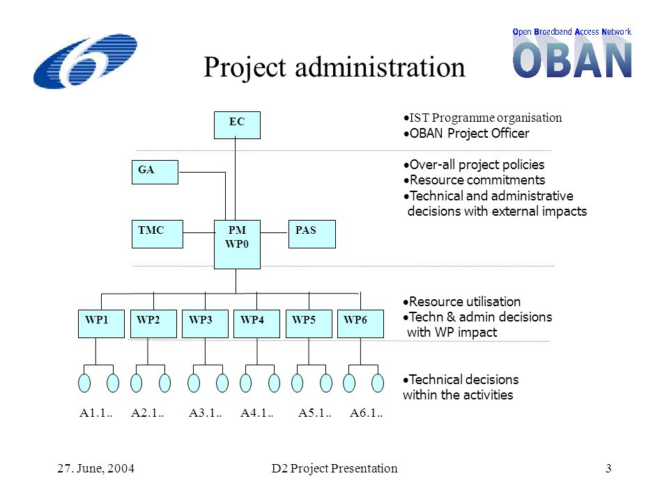 27. June, 2004D2 Project Presentation3 Project administration  IST Programme organisation  OBAN Project Officer  Over-all project policies  Resour