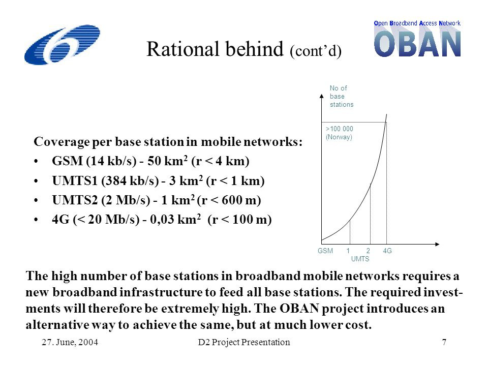 27. June, 2004D2 Project Presentation7 Rational behind (cont'd) Coverage per base station in mobile networks: GSM (14 kb/s) - 50 km 2 (r < 4 km) UMTS1