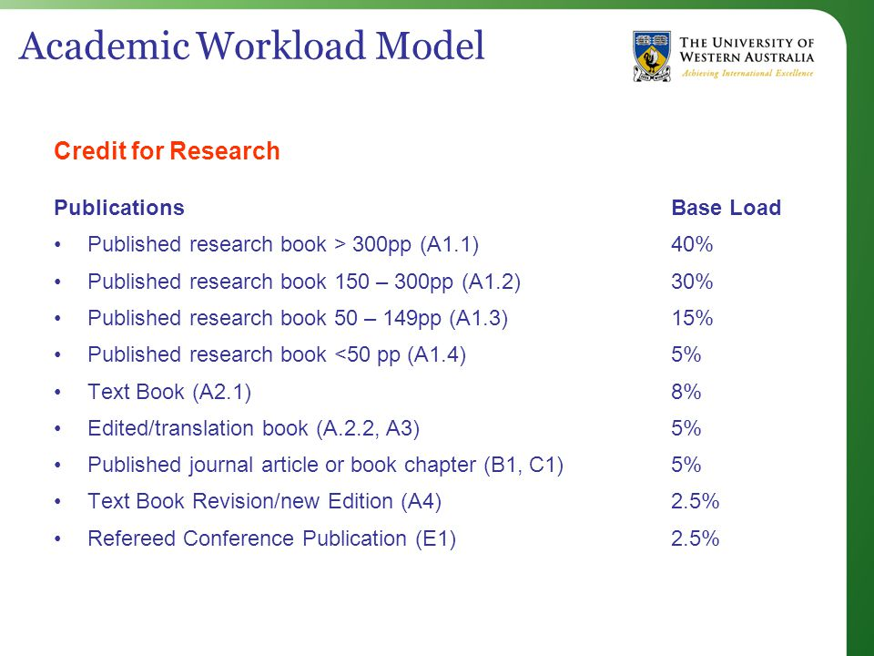 Academic Workload Model Credit for Research PublicationsBase Load Published research book > 300pp (A1.1)40% Published research book 150 – 300pp (A1.2)30% Published research book 50 – 149pp (A1.3)15% Published research book <50 pp (A1.4) 5% Text Book (A2.1)8% Edited/translation book (A.2.2, A3)5% Published journal article or book chapter (B1, C1)5% Text Book Revision/new Edition (A4)2.5% Refereed Conference Publication (E1)2.5%