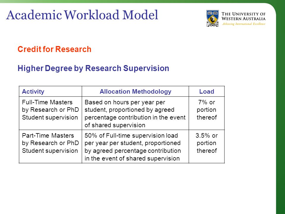 Academic Workload Model Credit for Research Higher Degree by Research Supervision ActivityAllocation MethodologyLoad Full-Time Masters by Research or PhD Student supervision Based on hours per year per student, proportioned by agreed percentage contribution in the event of shared supervision 7% or portion thereof Part-Time Masters by Research or PhD Student supervision 50% of Full-time supervision load per year per student, proportioned by agreed percentage contribution in the event of shared supervision 3.5% or portion thereof