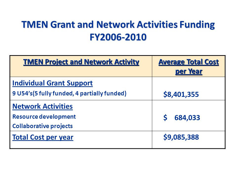 TMEN Grant and Network Activities Funding FY2006-2010 TMEN Project and Network Activity Average Total Cost per Year Individual Grant Support 9 U54's(5