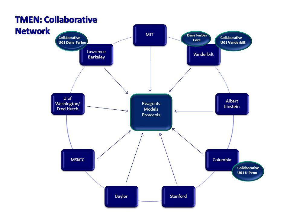 Dana Farber Core Collaborative U01 Dana Farber Collaborative U01 U Penn Collaborative U01 Vanderbilt Reagents Models Protocols