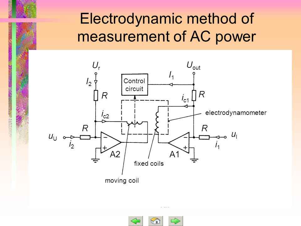 Electrodynamic method of measurement of AC power i1i1 moving coil Control circuit electrodynamometer fixed coils UrUr U out uUuU uIuI R R R R A2 A1 I1