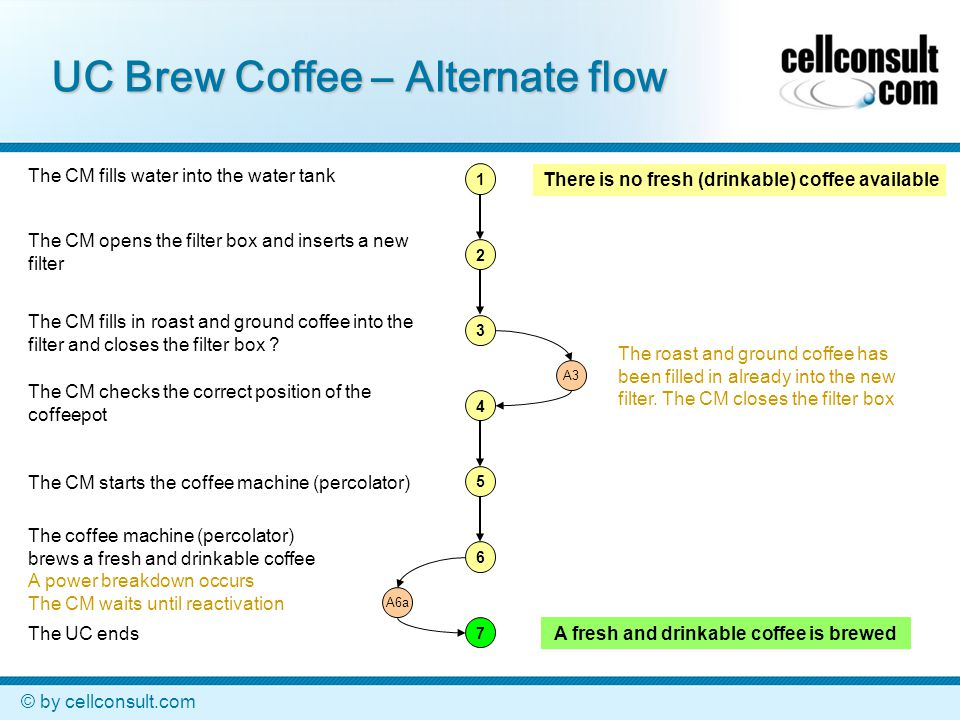 © by cellconsult.com UC Brew Coffee – Alternate flow 1 2 3 4 5 6 7 A3 A6a There is no fresh (drinkable) coffee available A fresh and drinkable coffee is brewed The CM fills water into the water tank The CM opens the filter box and inserts a new filter The CM fills in roast and ground coffee into the filter and closes the filter box .