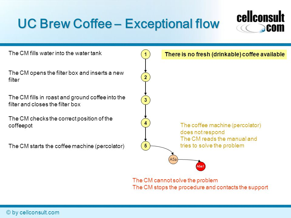 © by cellconsult.com UC Brew Coffee – Exceptional flow 1 2 3 4 5 A5a1 A5a There is no fresh (drinkable) coffee available The CM fills water into the w