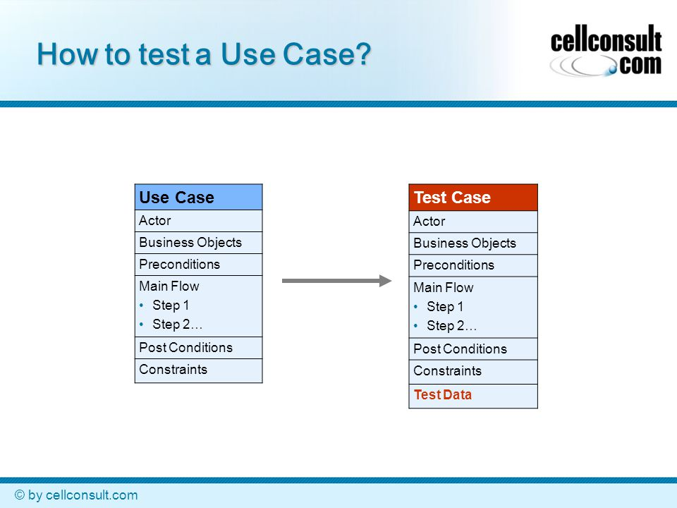 © by cellconsult.com How to test a Use Case? Use Case Actor Business Objects Preconditions Main Flow Step 1 Step 2… Post Conditions Constraints Test C