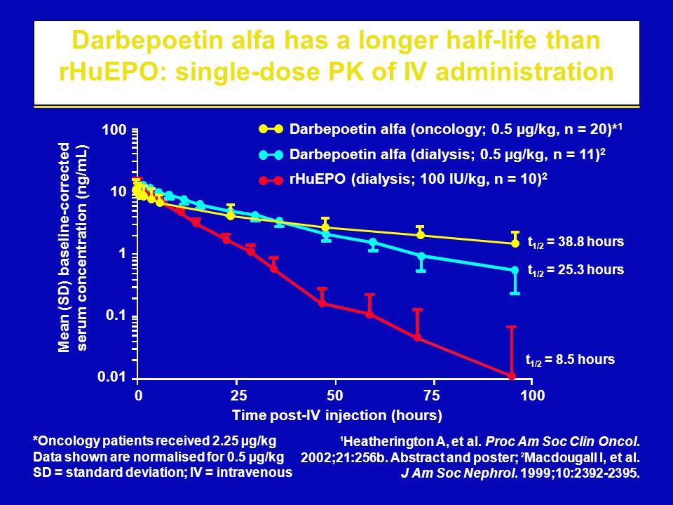 1 Heatherington A, et al. Proc Am Soc Clin Oncol. 2002;21:256b. Abstract and poster; 2 Macdougall I, et al. J Am Soc Nephrol. 1999;10:2392-2395. Darbe