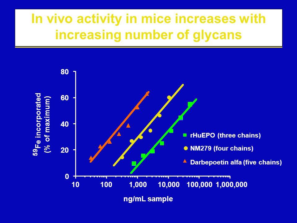0 20 40 60 80 101001,00010,000100,0001,000,000 ng/mL sample rHuEPO (three chains) NM279 (four chains) Darbepoetin alfa (five chains) In vivo activity
