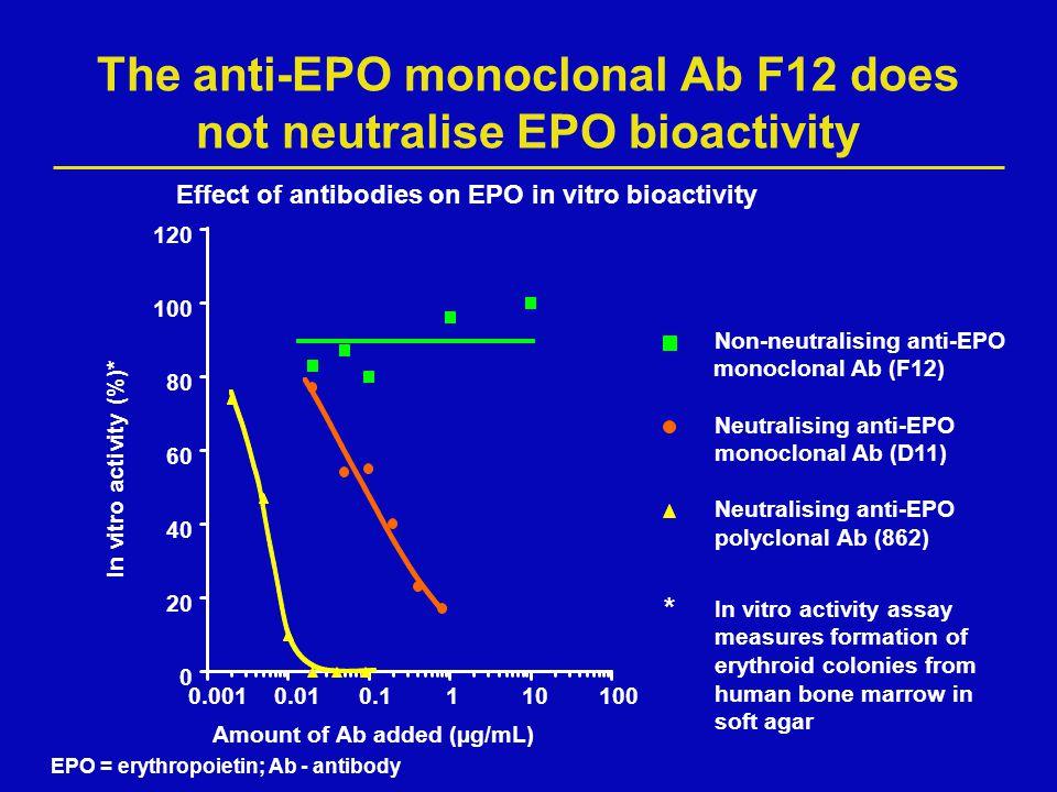 The anti-EPO monoclonal Ab F12 does not neutralise EPO bioactivity 0 20 40 60 80 100 120 0.0010.010.1110100 Amount of Ab added (µg/mL) Effect of antib
