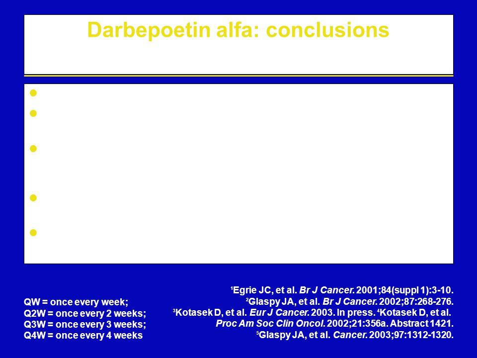 Darbepoetin alfa: conclusions Darbepoetin alfa has a similar conformation to rHuEPO Darbepoetin alfa binds to and activates the same receptor as rHuEP
