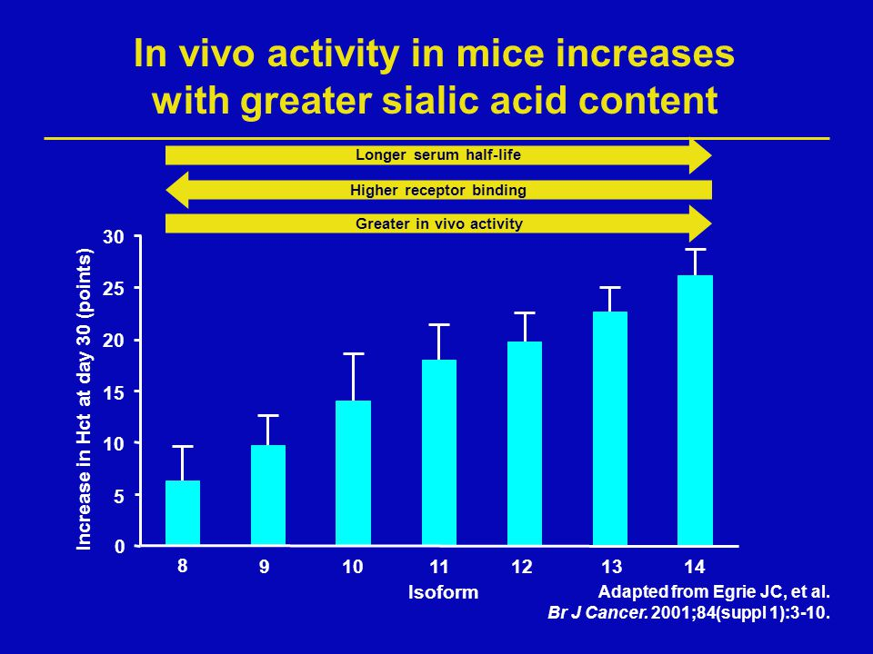 In vivo activity in mice increases with greater sialic acid content Adapted from Egrie JC, et al. Br J Cancer. 2001;84(suppl 1):3-10. Isoform 0 5 10 1