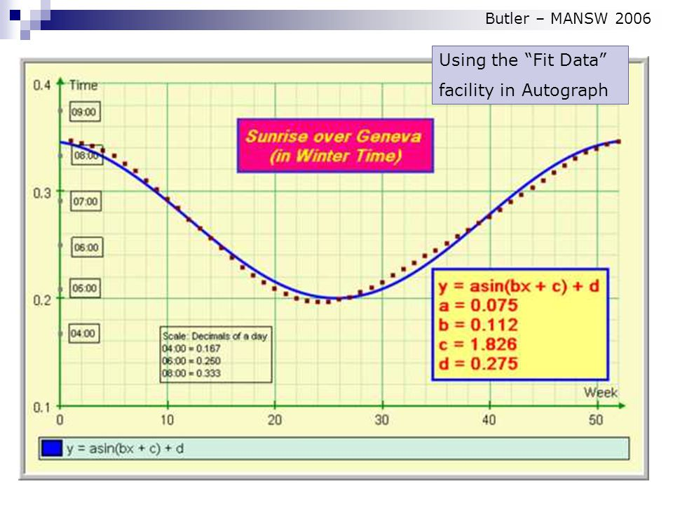 Using the Fit Data facility in Autograph Butler – MANSW 2006